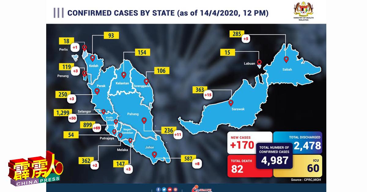 霹雳再添3宗新冠肺炎确诊病例,使州的累积宗数达250宗
