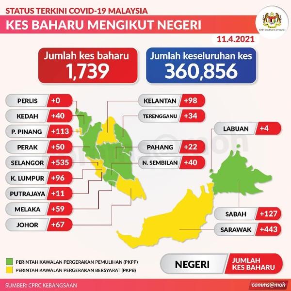 霹雳州今日新增50宗新冠肺炎确诊病例。