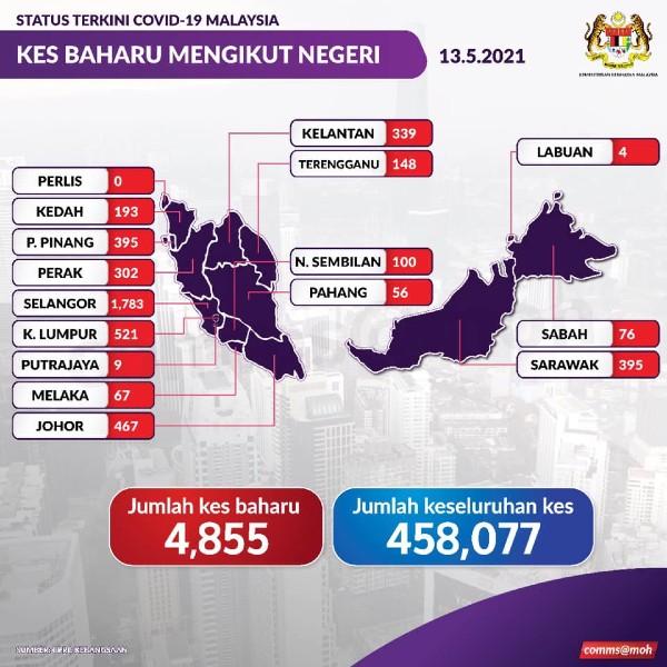 霹雳州单日新冠肺炎确诊病例,今日继续维持于3位数,新增302宗。