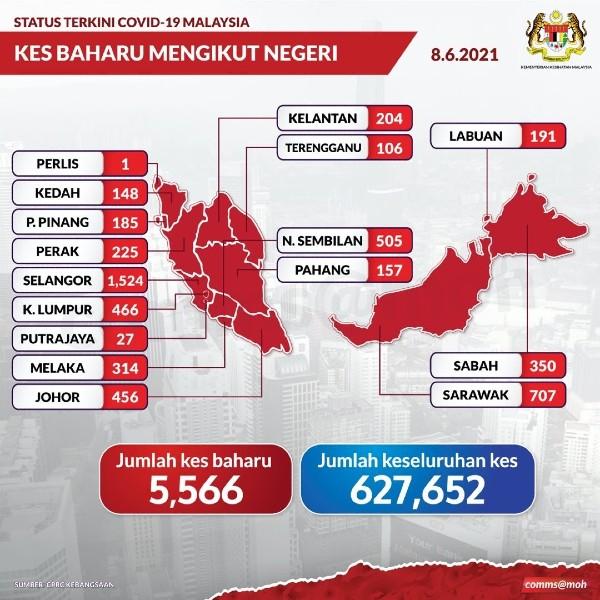 霹雳州今日新增225宗新冠肺炎病例,目前累计确诊病例达2万2828宗。