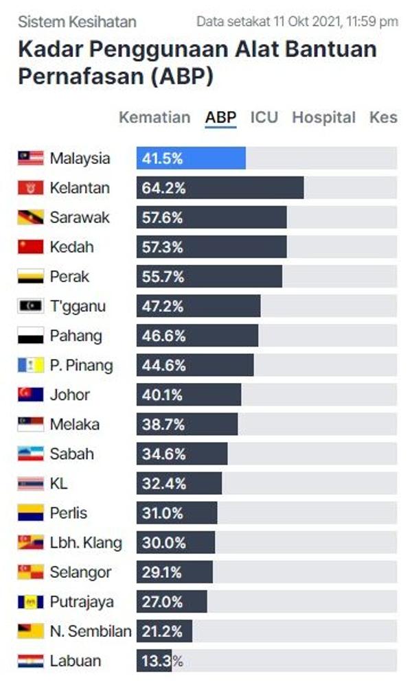 截至本月11日为止,霹雳州加护病房(ICU)使用率为70.6%。